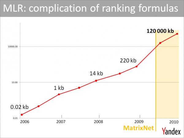Yandex algorithms