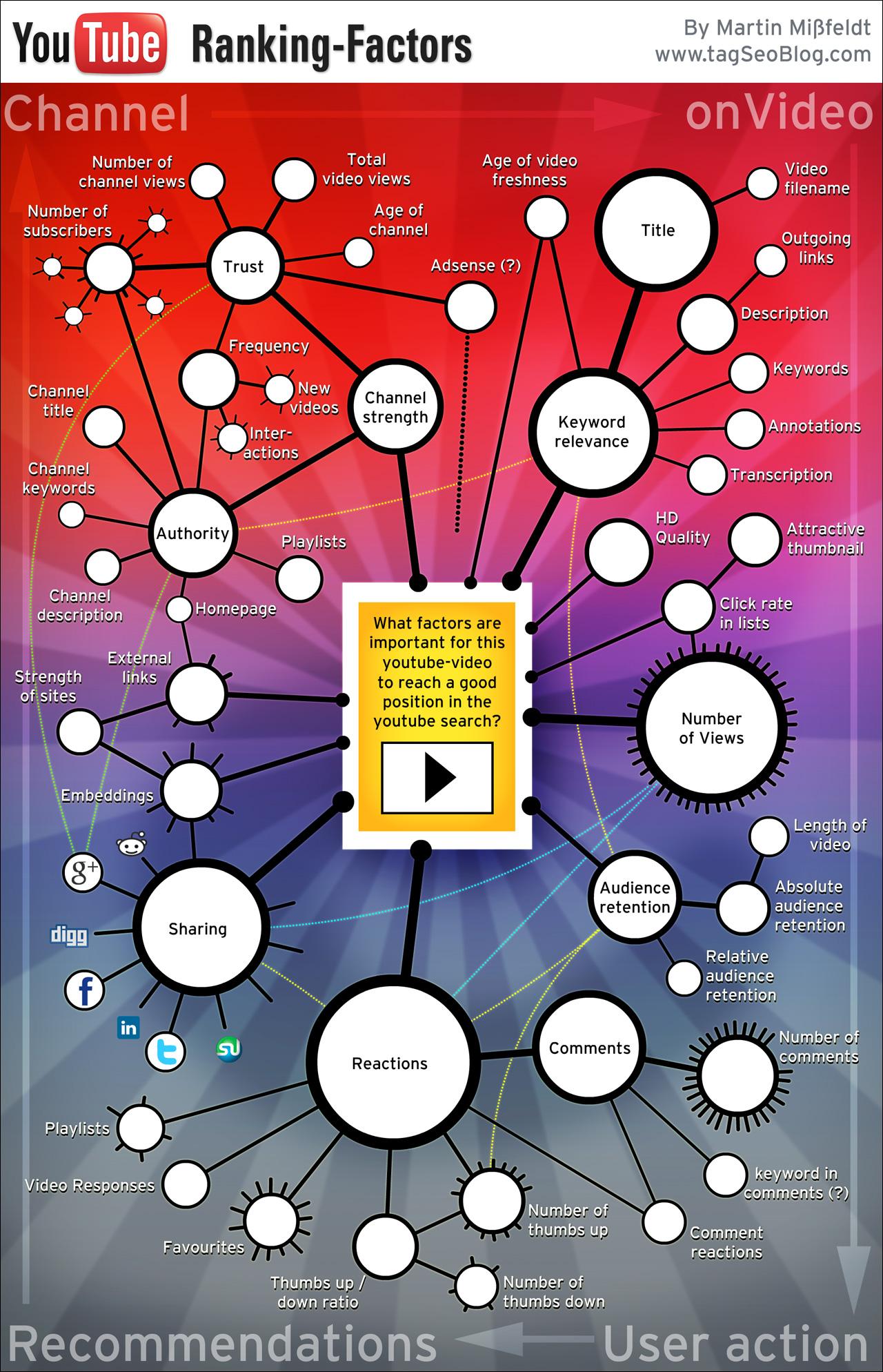 google-ranking-factors.jpg