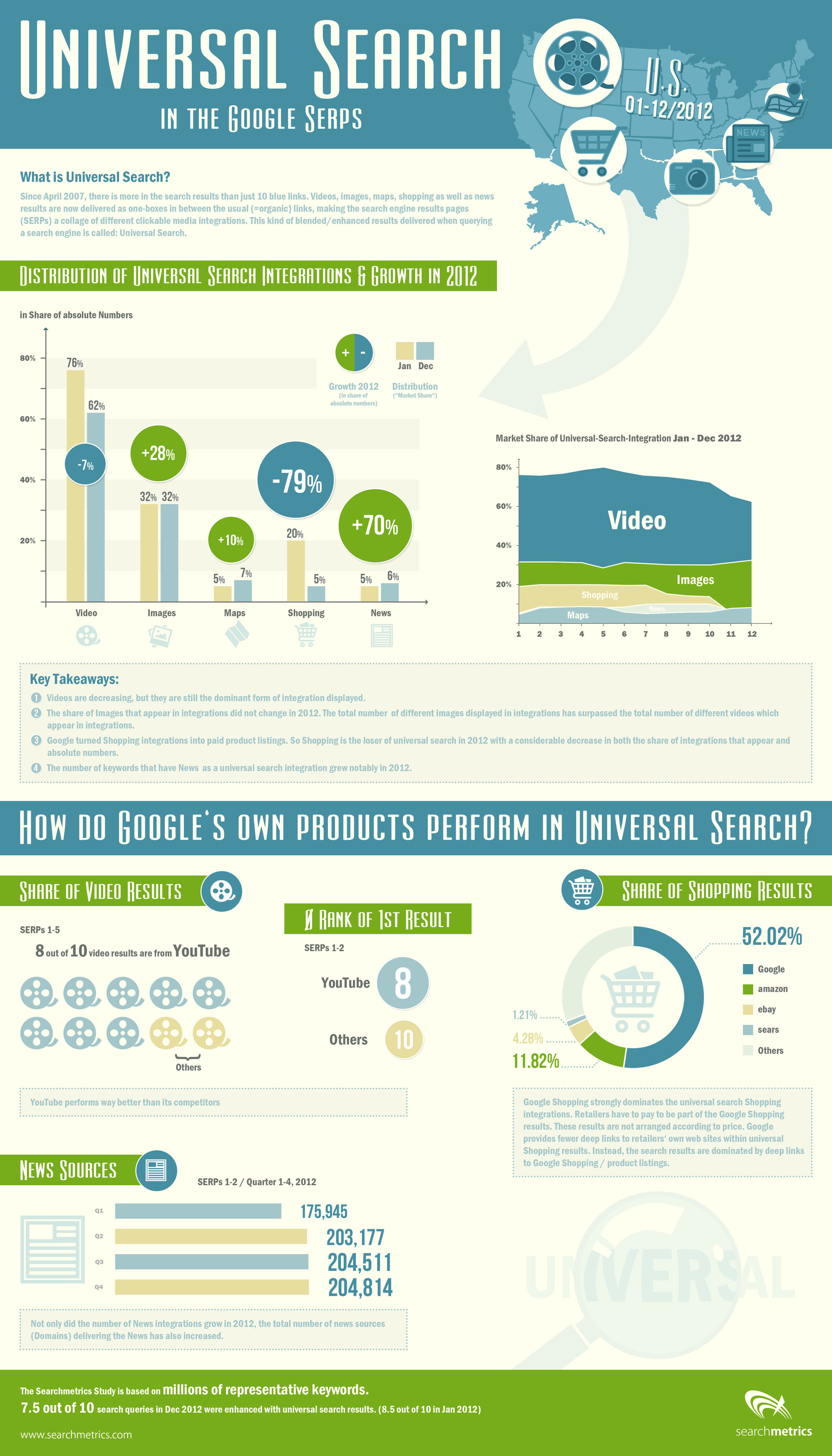 Searchmetrics_universal_search_infographic