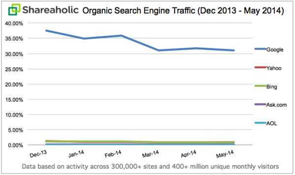 Shareaholic-Google-search-traffic-trends-600x356