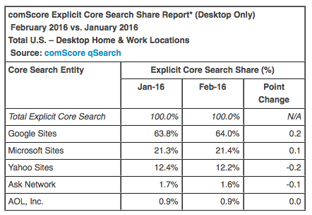 comscore-search-engines-02-2016
