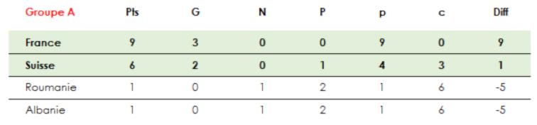 Seo Decouvrez Qui Va Gagner L Euro 2016 De Football