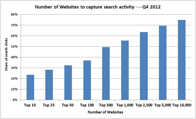 experian-search-activity