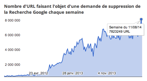 google-transparency-2014