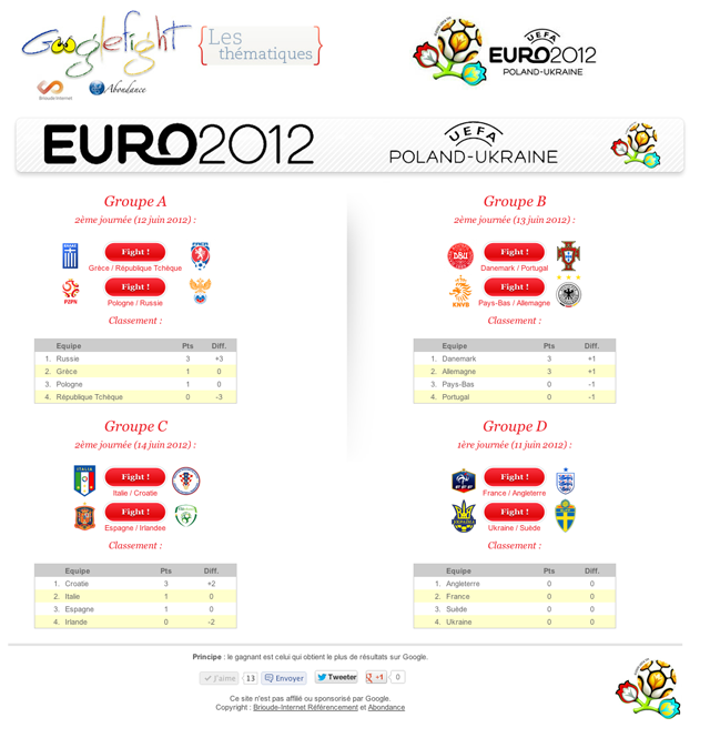 Googlefight Euro 2012