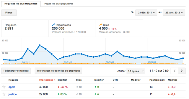Requetes Google Webmaster Tools