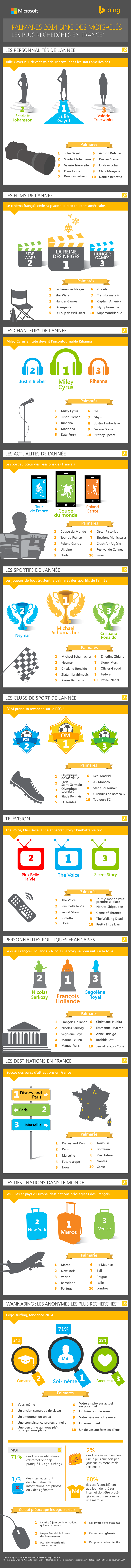 infographie-bing-mots-cles-2014