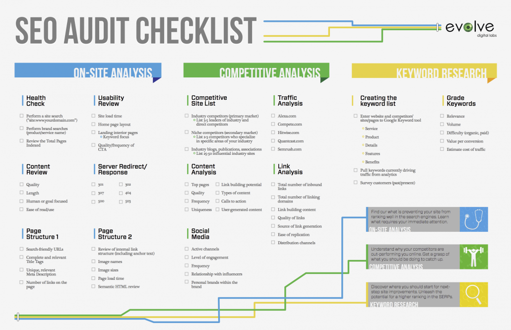 infographie-evolve-audit-seo