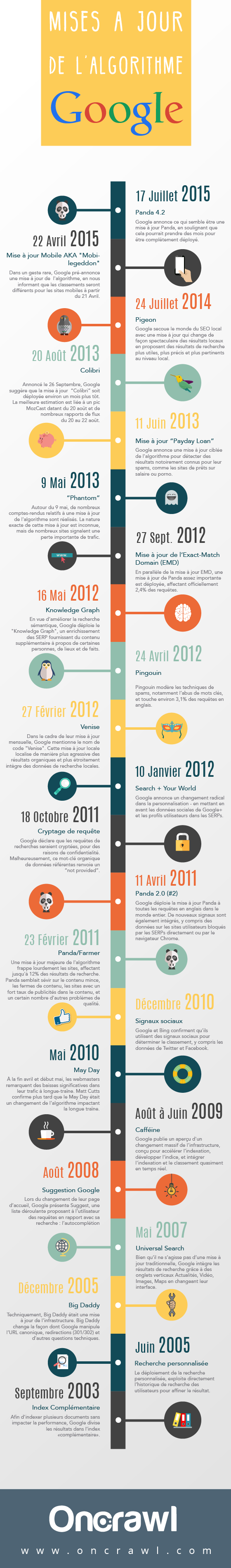 infographie-google-updates-oncrawl