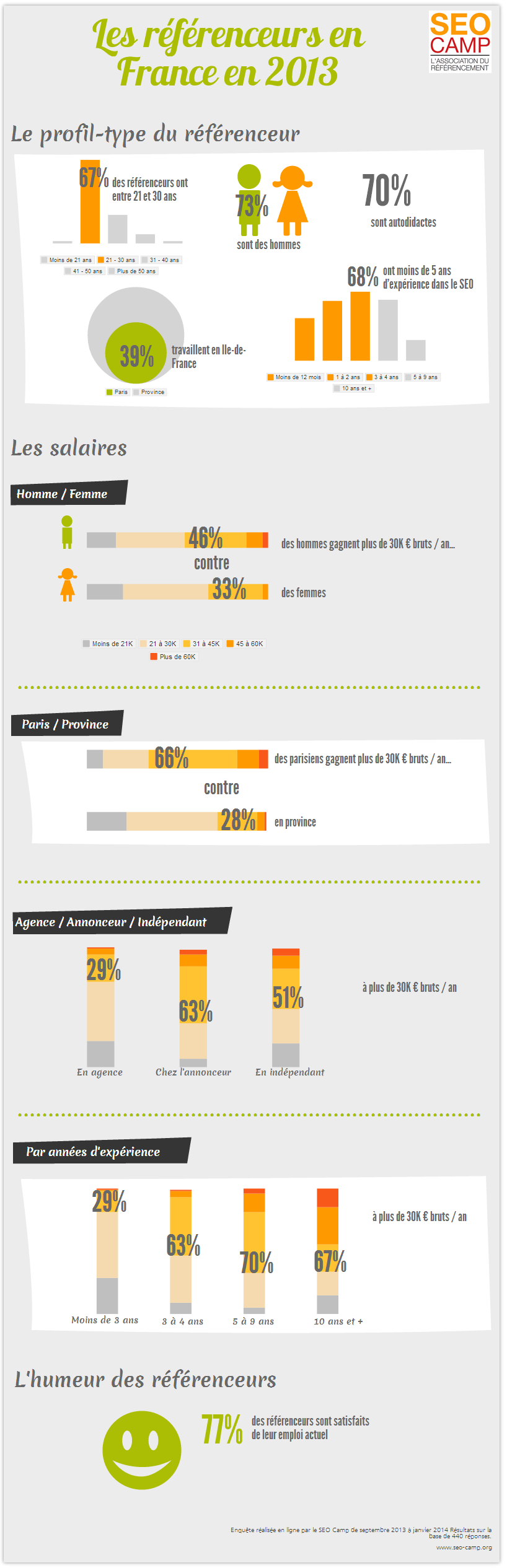 infographie-referenceurs-2013-SEO-Camp