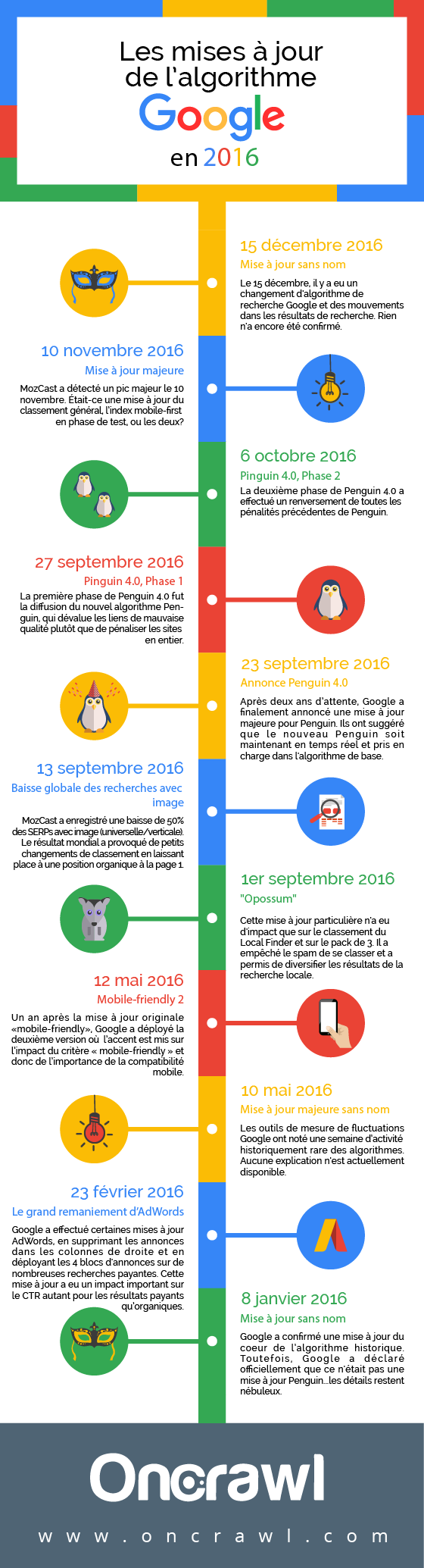 infographie-updates-google-2016-oncrawl