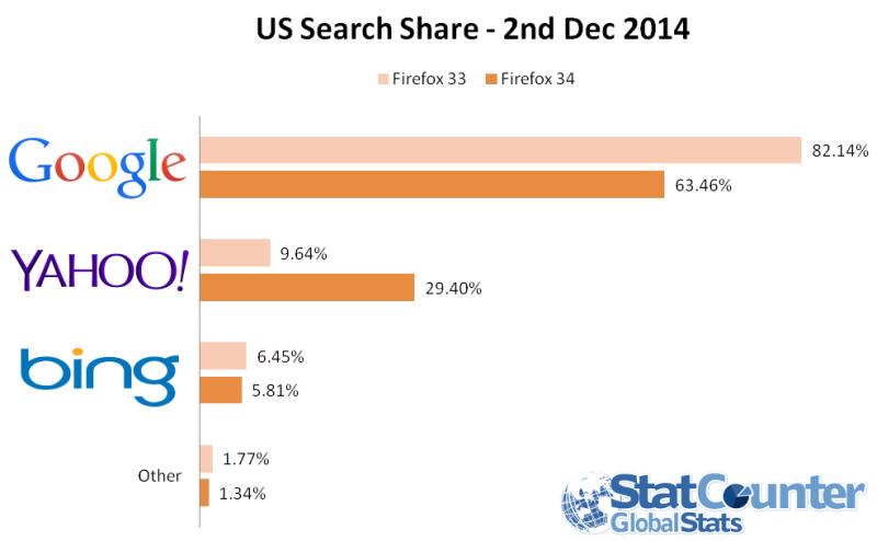 Firefox Dope Le Trafic De Yahoo Aux Etats Unis Actualites