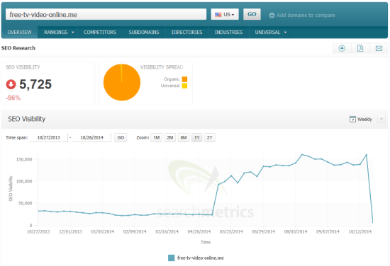 searchmetrics-google-pirate