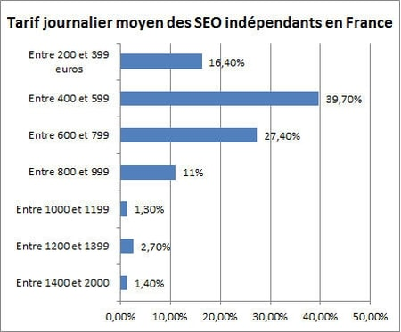 tarif-journalier-seo-france-jdn