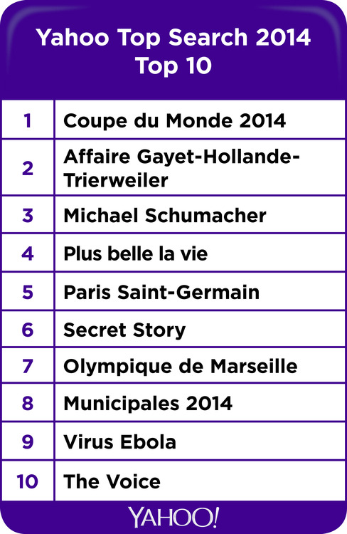 top-mots-cles-yahoo-france-2014