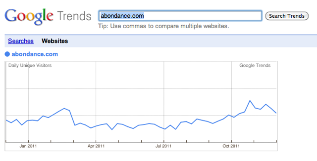 Google Trends / Analytics