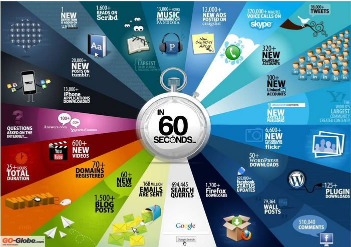 60 Seconds - Things That Happen On Internet Every Sixty Seconds