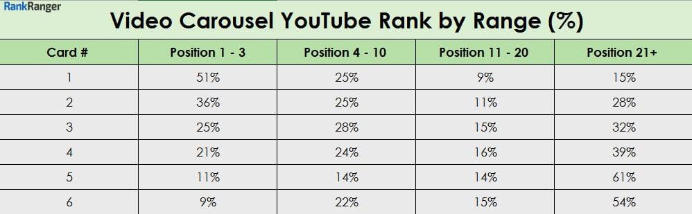 Pas de corrélation dans les classements des vidéos entre YouTube et le carousel de la SERP