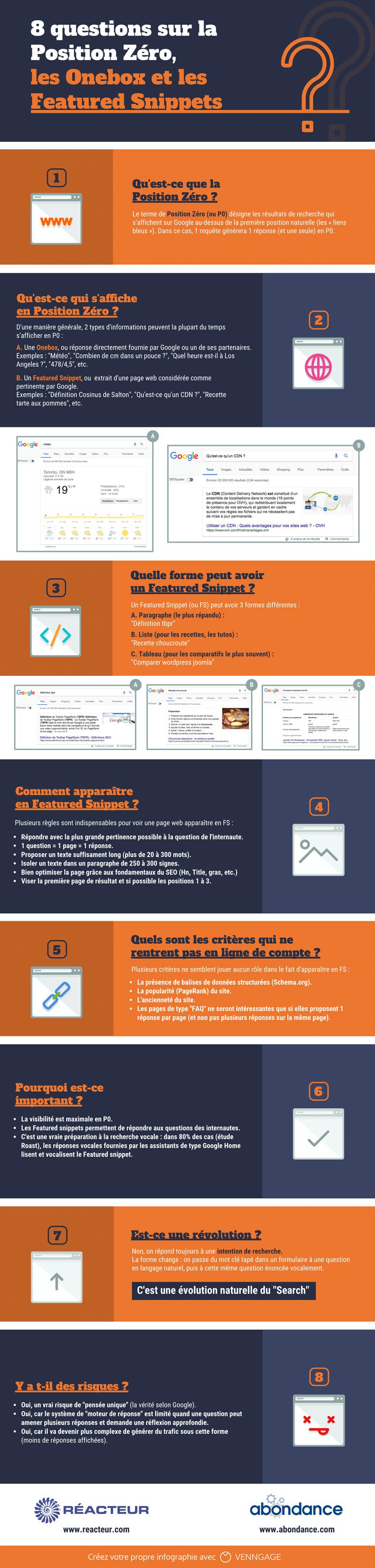 Infographie : 8 questions sur la Position Zéro, les Onebox et les Featured Snippets