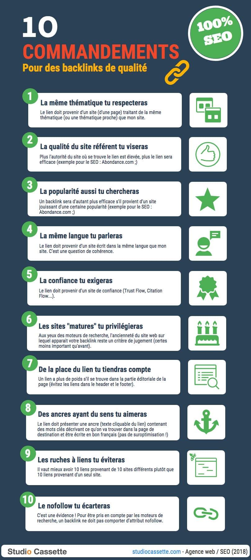 Infographie : Les 10 Commandements du Backlink de Qualité