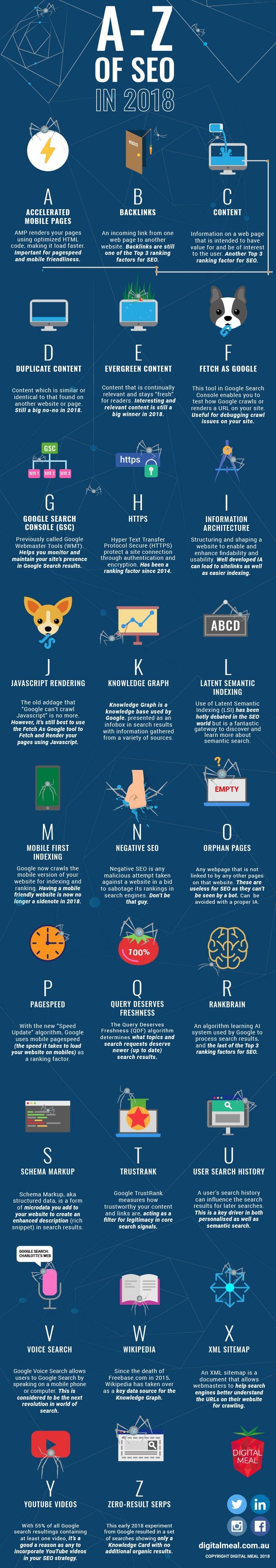 Infographie : L'Alphabet du SEO en 2018