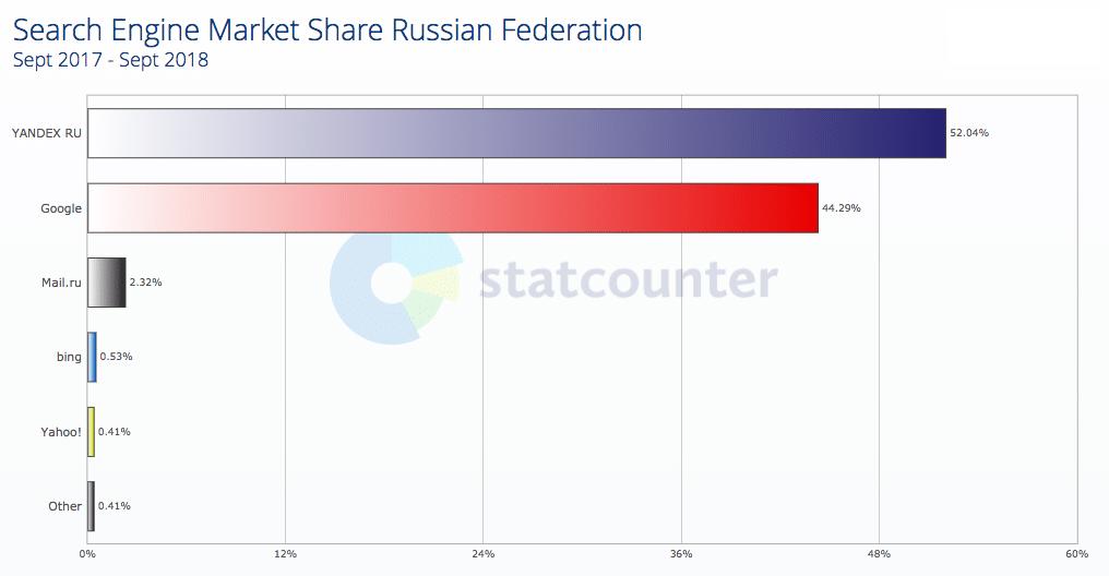 Yandex en forte progression en Russie