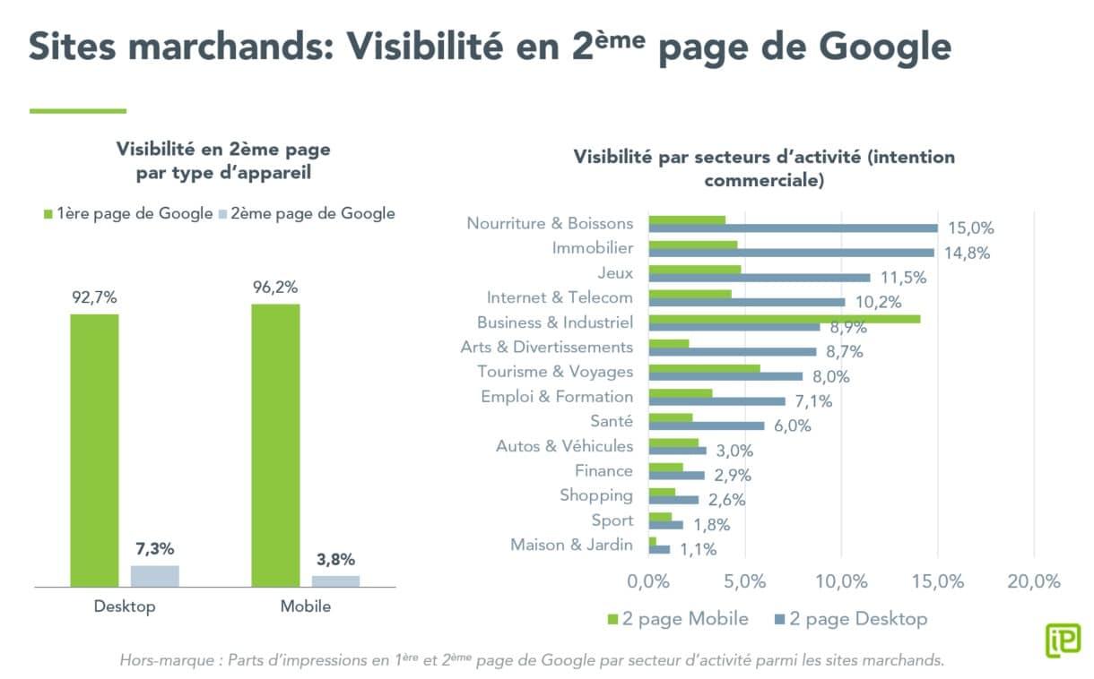 Taux de clic dans les résultats de recherche Google (étude)