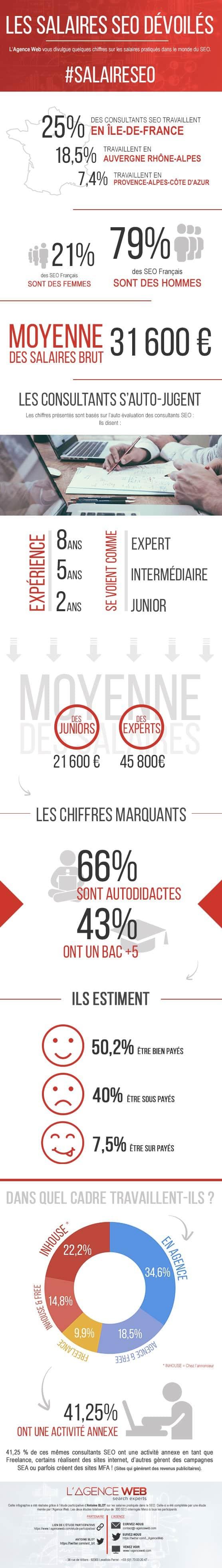 Infographie : Les salaires des SEO en France