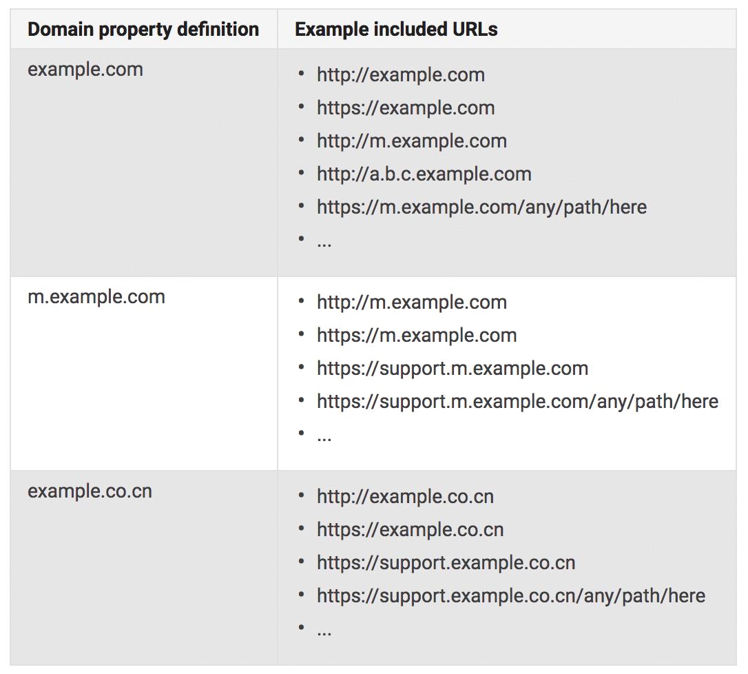 La Google Search Console teste un nouveau système de regroupement de propriétés