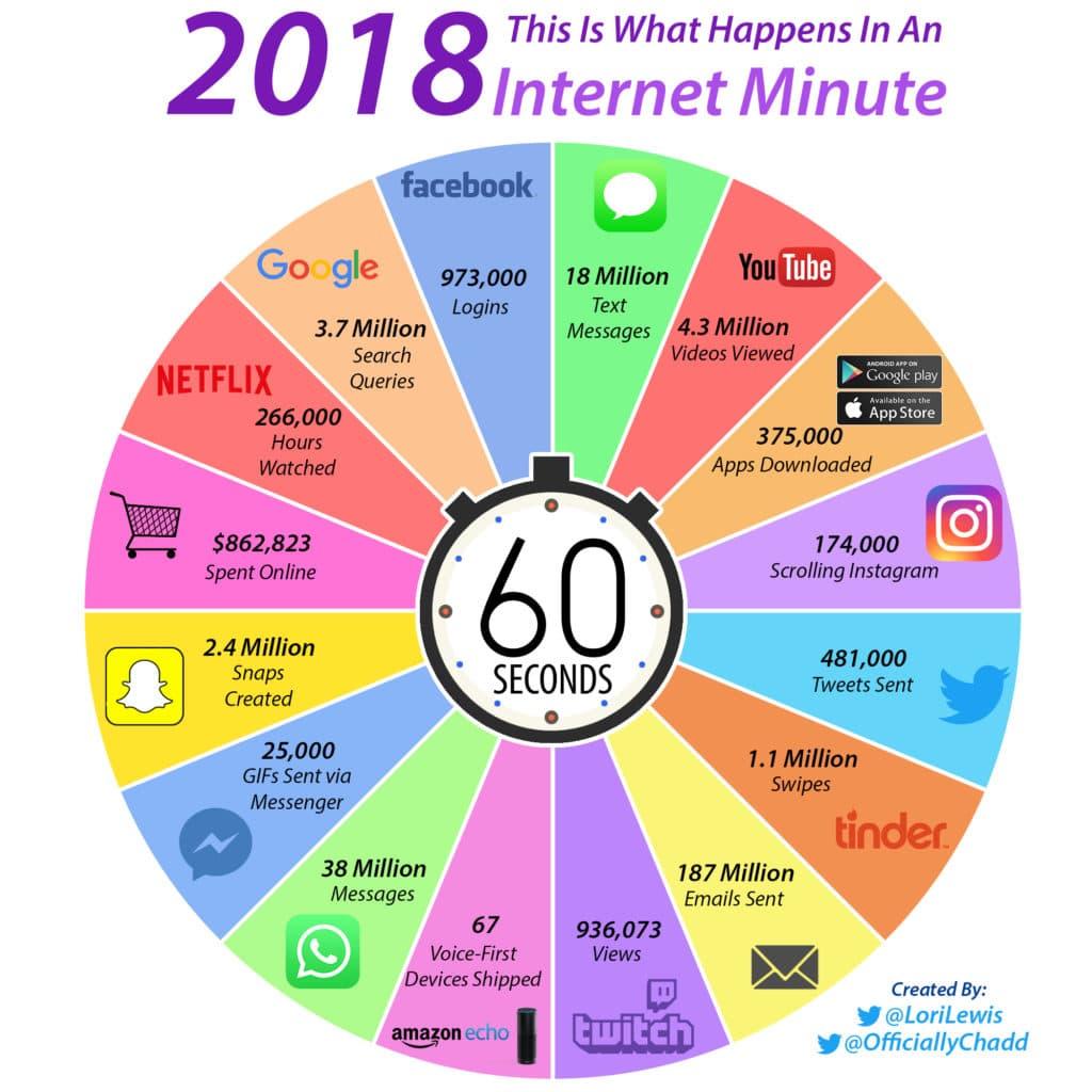 Infographie : Que se passe-t-il sur Internet en une minute en 2019 ? Et par rapport à 2018 ?
