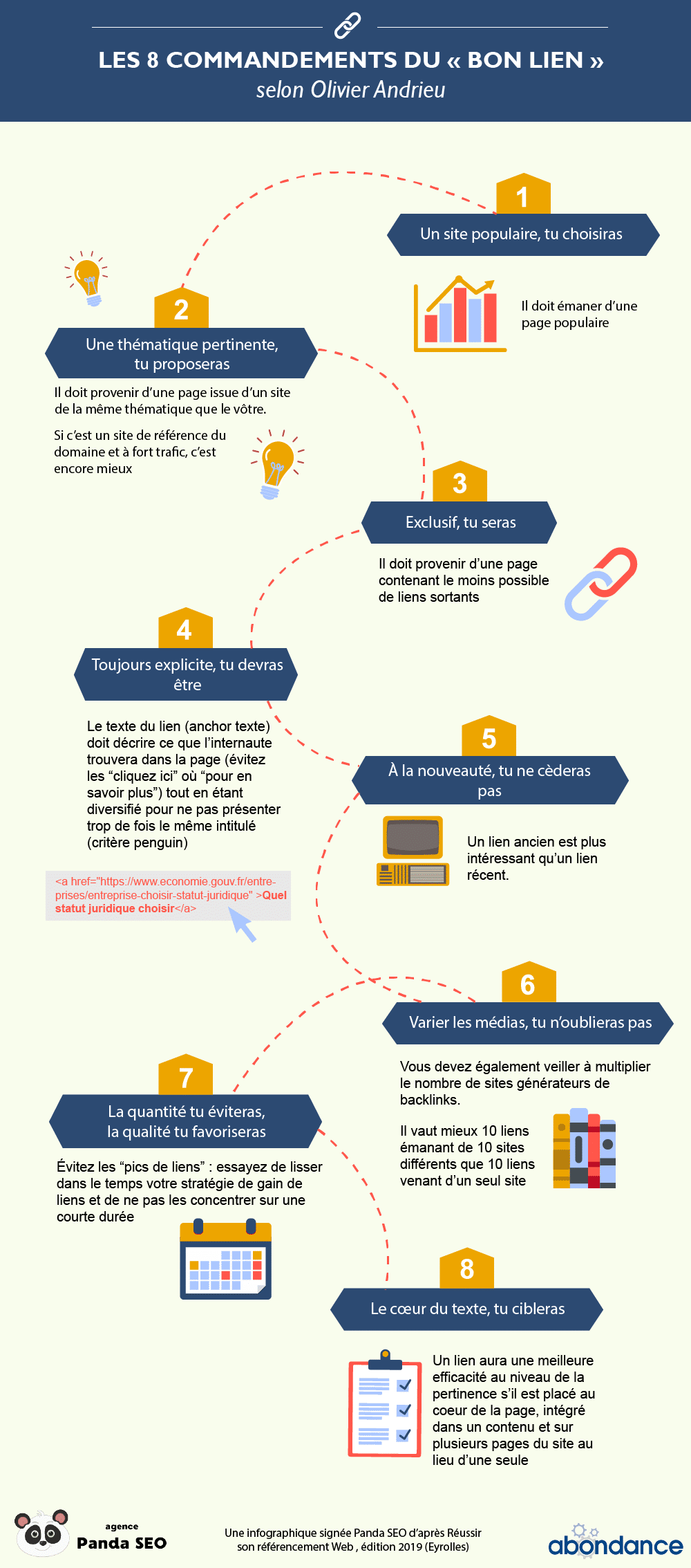 Infographie : Les 8 commandements du bon backlink