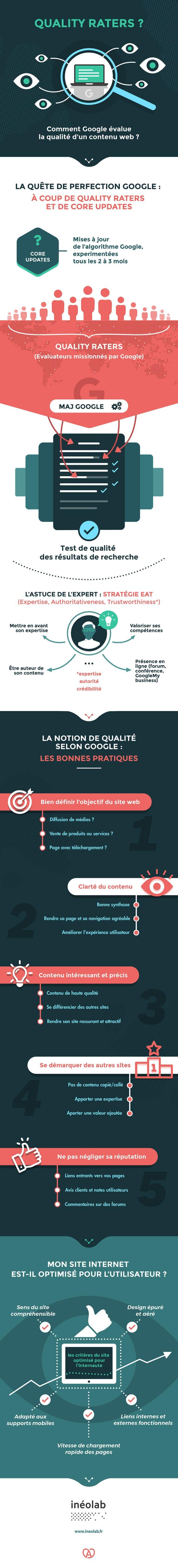 Infographie : Qualité du Contenu et SEO