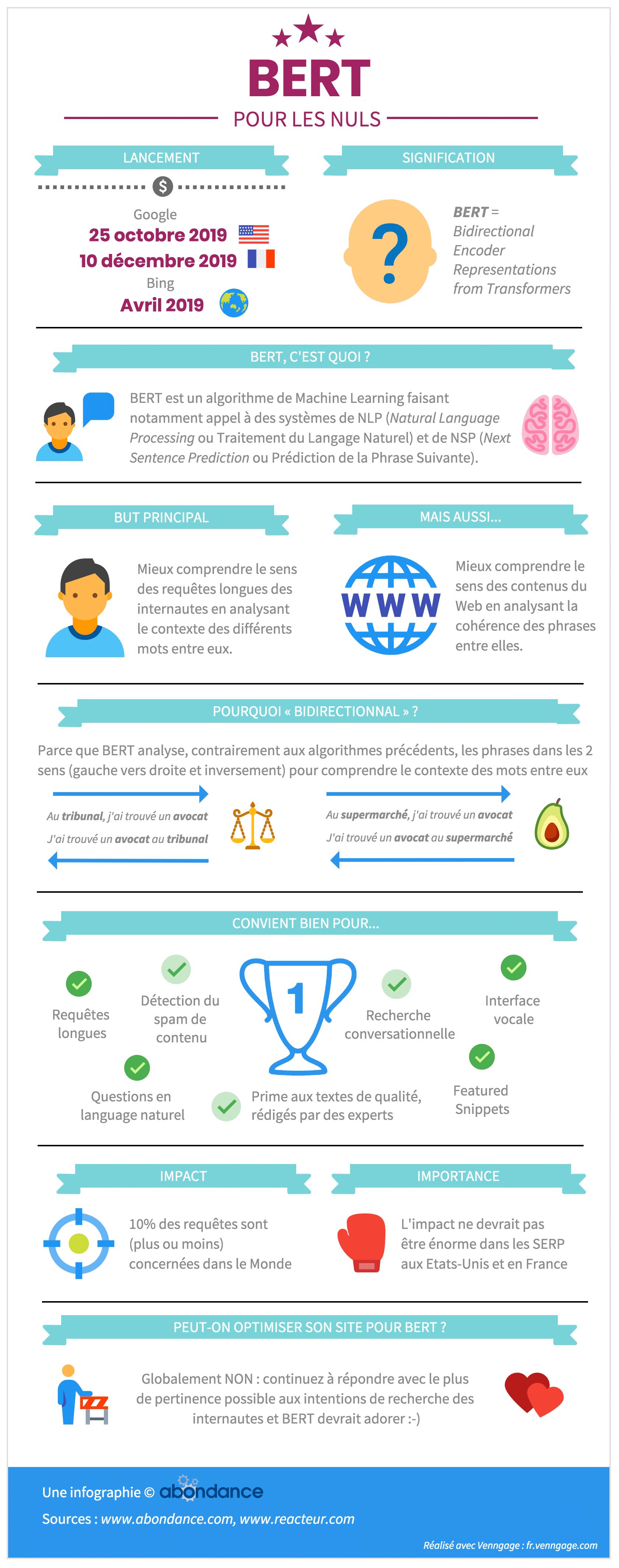 infographie BERT par Abondance